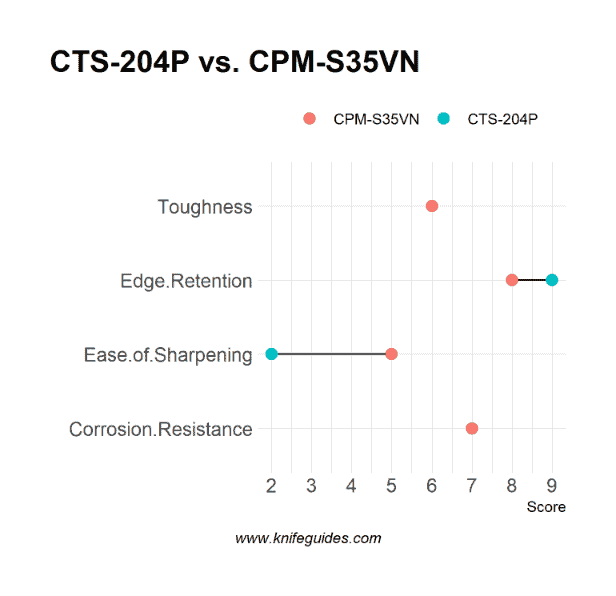 CTS-204P vs. CPM-S35VN